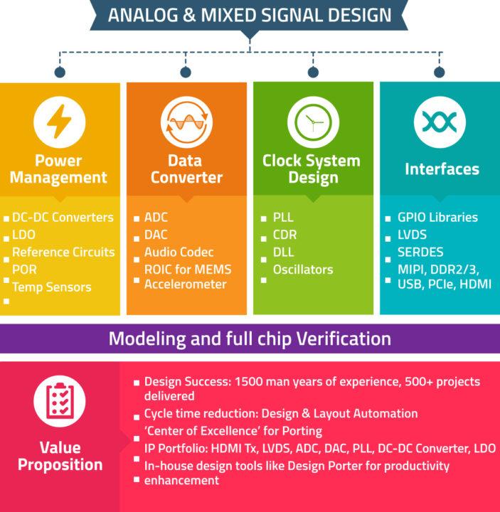 Analog-&-Mixed-Signal-Desig