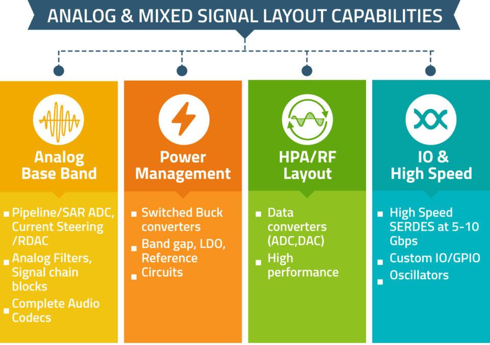 Analog-&-Mixed-Signal-Layou