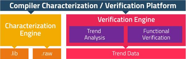Compiler-Characterization-V