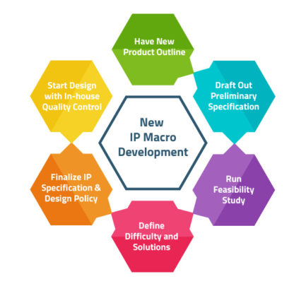 Develop-New-IP