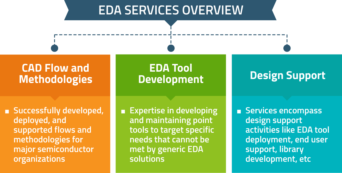 EDA-services-overview
