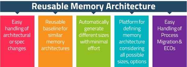Reusable-Memory-Architectur