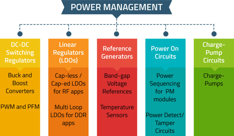 power-management