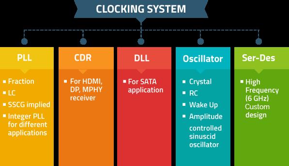 clock_system_dia
